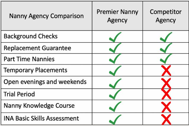 Nanny Agency Comparison